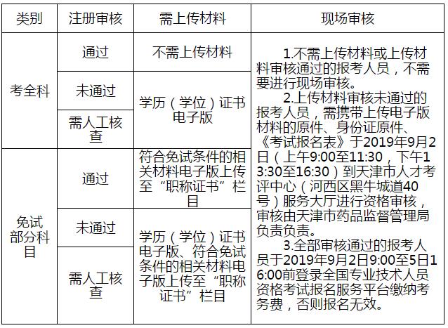 天津市2019年执业药师考试审核流程.png